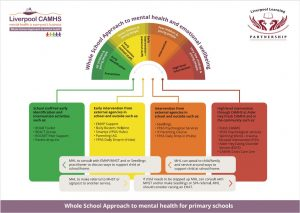 Primary Whole School Approach